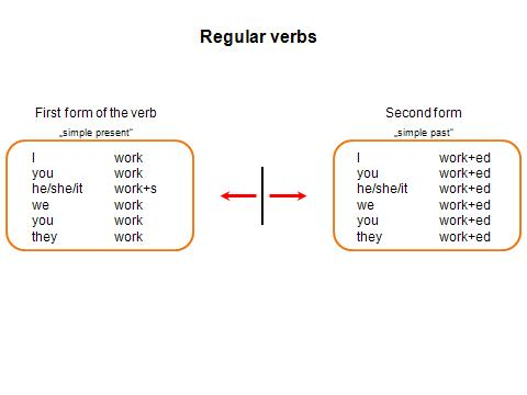 verb slide 3