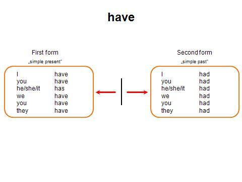verb slide 4