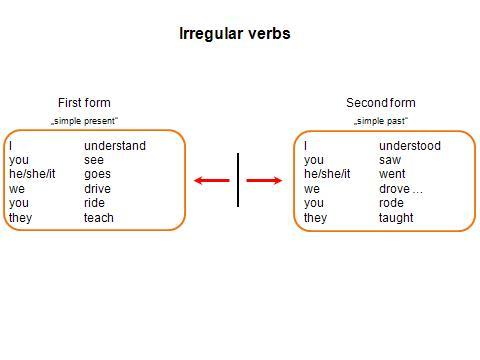verb slide 5