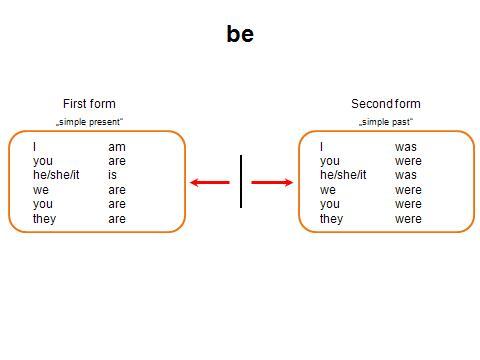 verb slide 6
